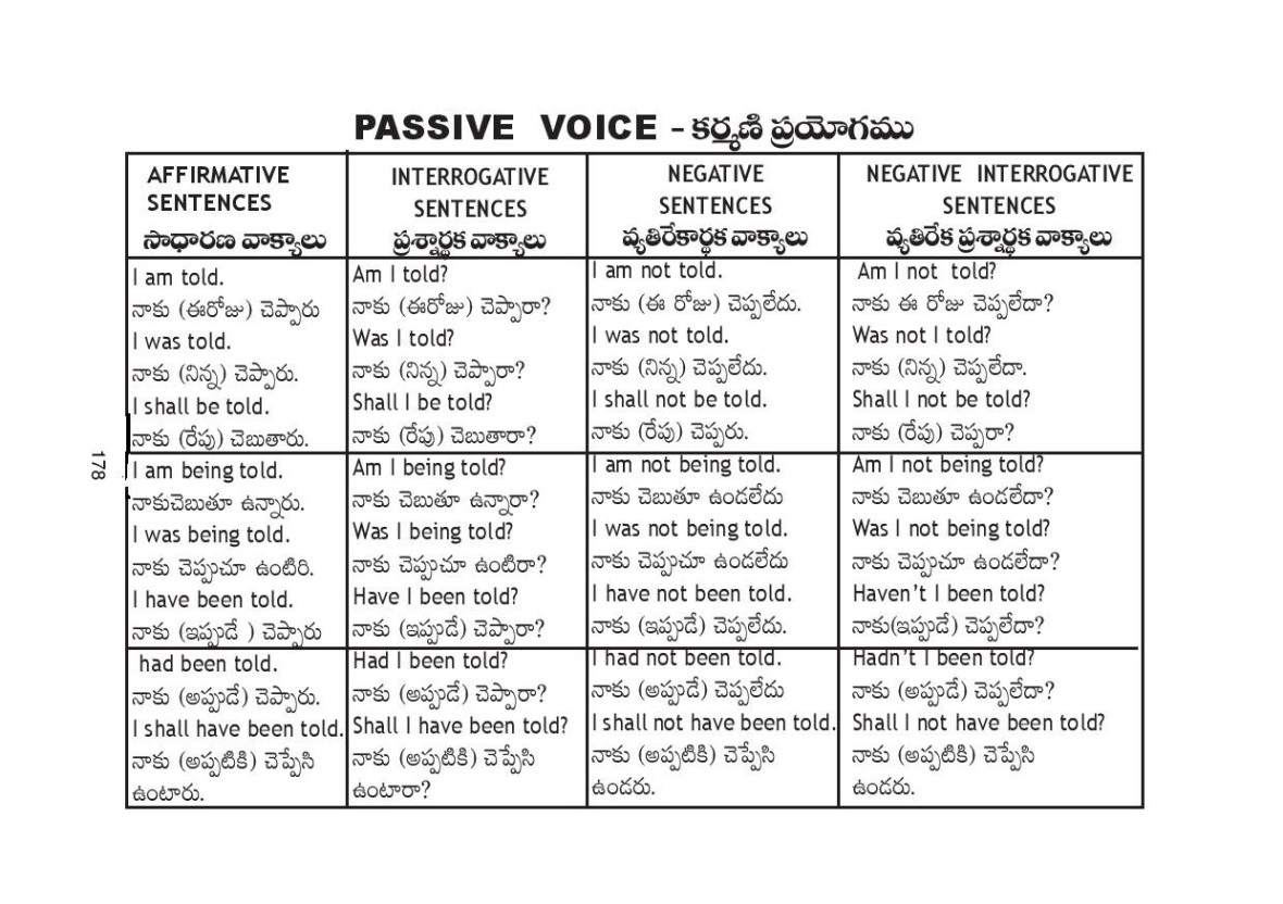 spoken english through telugu pdf