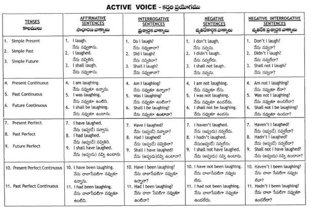 acive-voice