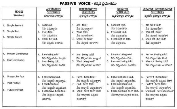 passive-voice-table