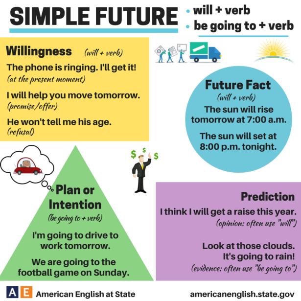 simple-future